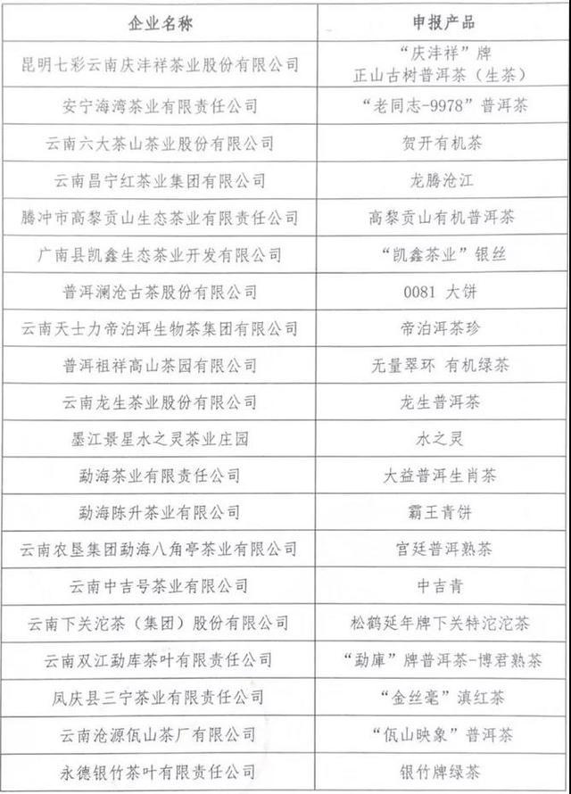 """2020年云南省""""10大名品""""初选名单公示 100个产品拟入选"""