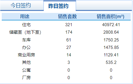 市场成交 8月7日济南市共网签商品房600套