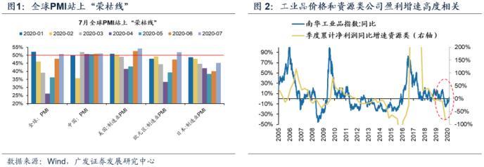 广发策略:牛市中期估值降维 关注通胀交易