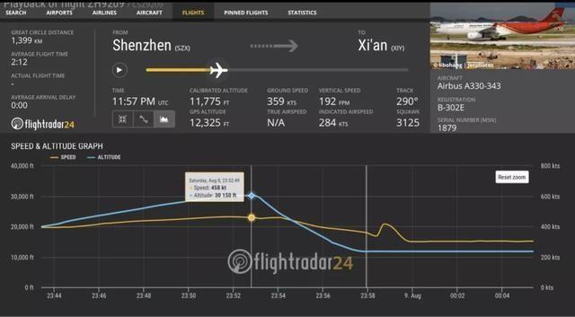 深航客机两分钟骤降6千米?资深机长:高空降速如此快会解体 数据显示实际为5分钟