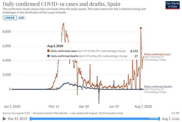 """第二拨新冠肺炎疫情袭击欧洲?世卫组织:主要是年轻人""""惹的祸"""""""