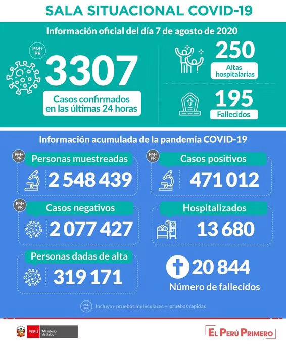 秘鲁新增7137例新冠肺炎确诊病例 累计确诊逾47万例