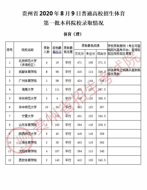 贵州省8月9日第一批本科院校录取、投档情况公布(体育、艺术类)