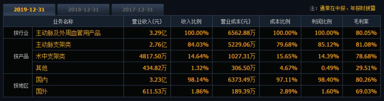 """心脉医疗中报""""亮眼"""" 股东为何大笔减持7.27%?"""