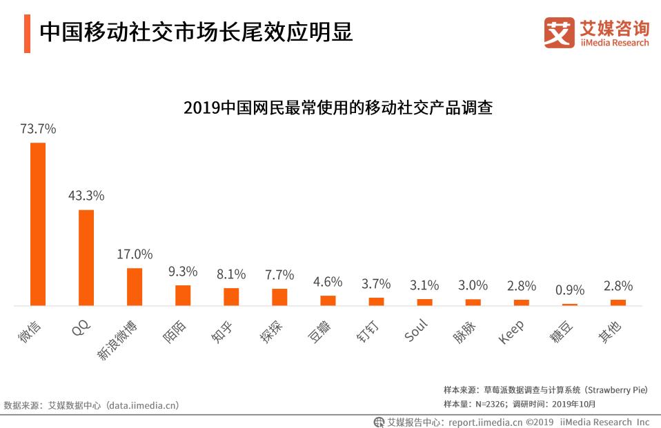 中国网民移动社交产品使用行为调查:陌生人社交逐渐成刚需