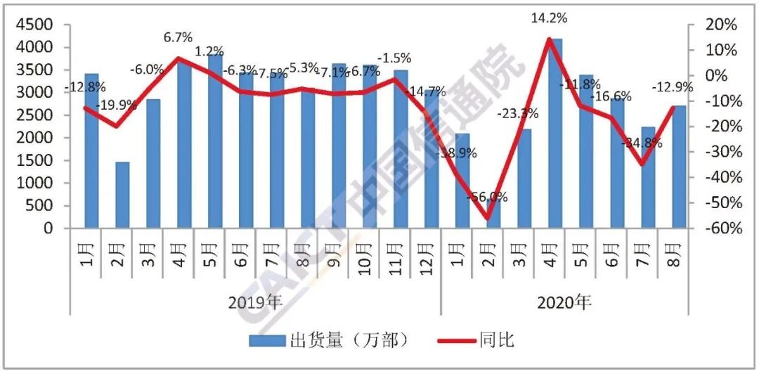 8月国内手机出货量同比跌12.9%,5G手机出货占比六成图片