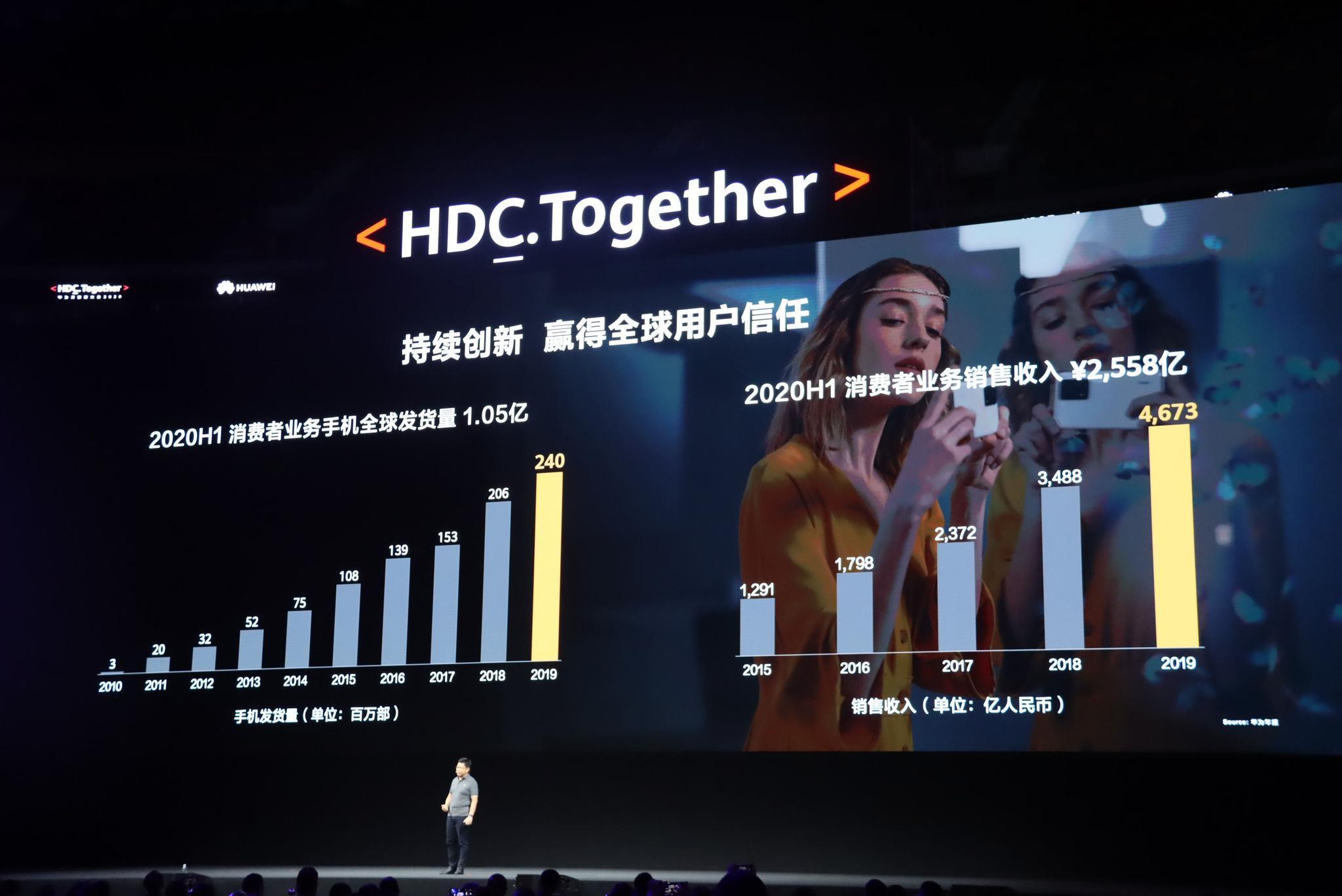 余承东:上半年华为手机发货量1.05亿图片
