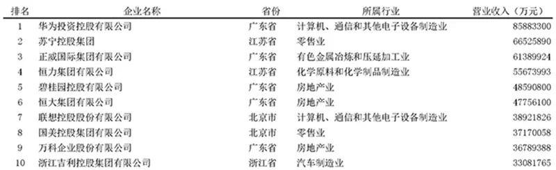 中国民企500强榜单出炉:华为营收8588亿元 蝉联榜首