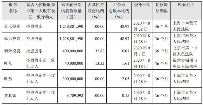 泰禾:控股股东及其一致行动人黄其森夫妇全部股权被轮候冻结