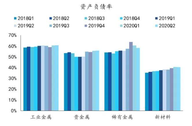 深度解读 | 有色金属2020年半年报业绩综述及展望:水涨船高,全面改善