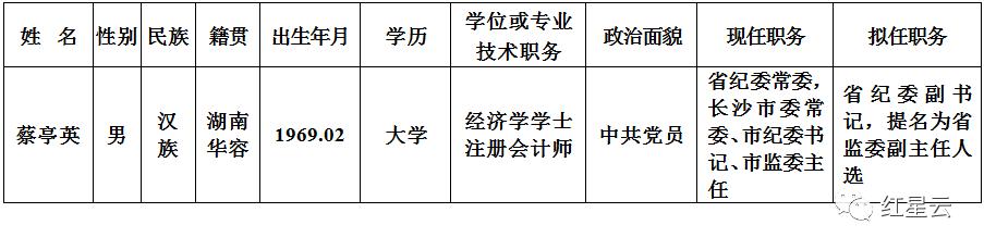 长沙市纪委书记蔡亭英拟任湖南省纪委副书记图片