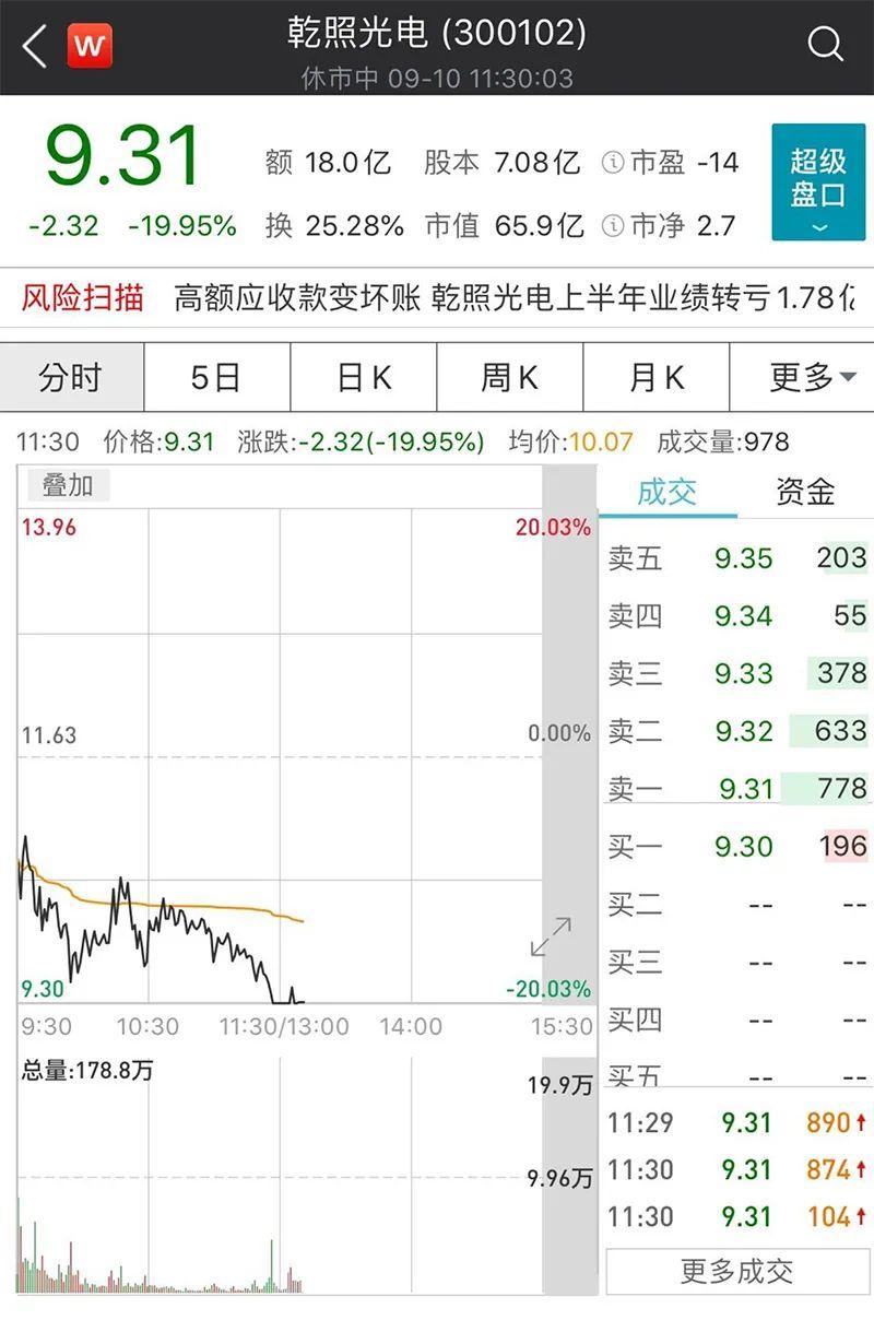 """乾照光电股价6天翻倍 两大股东一天出货6%""""逃顶"""""""