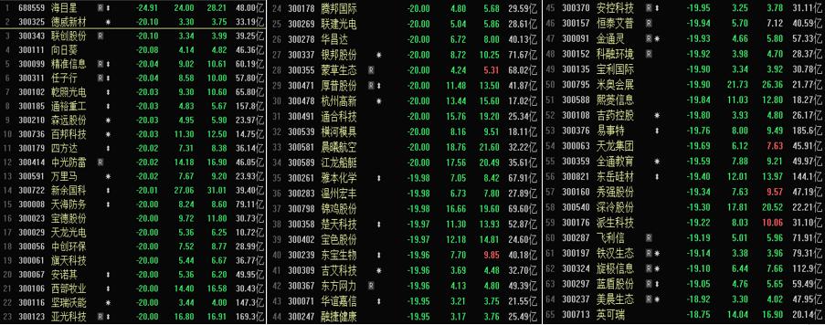 彻底熄火:创业板低价股大溃退 已有股票自最高点下跌近40%