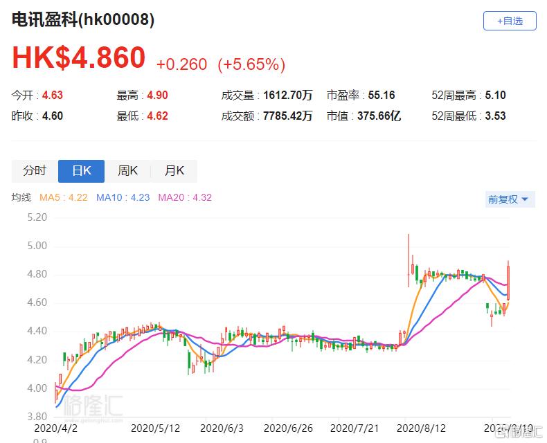 港股异动 | 电讯盈科(0008.HK)涨5.65% 所参股虚拟银行正式开业
