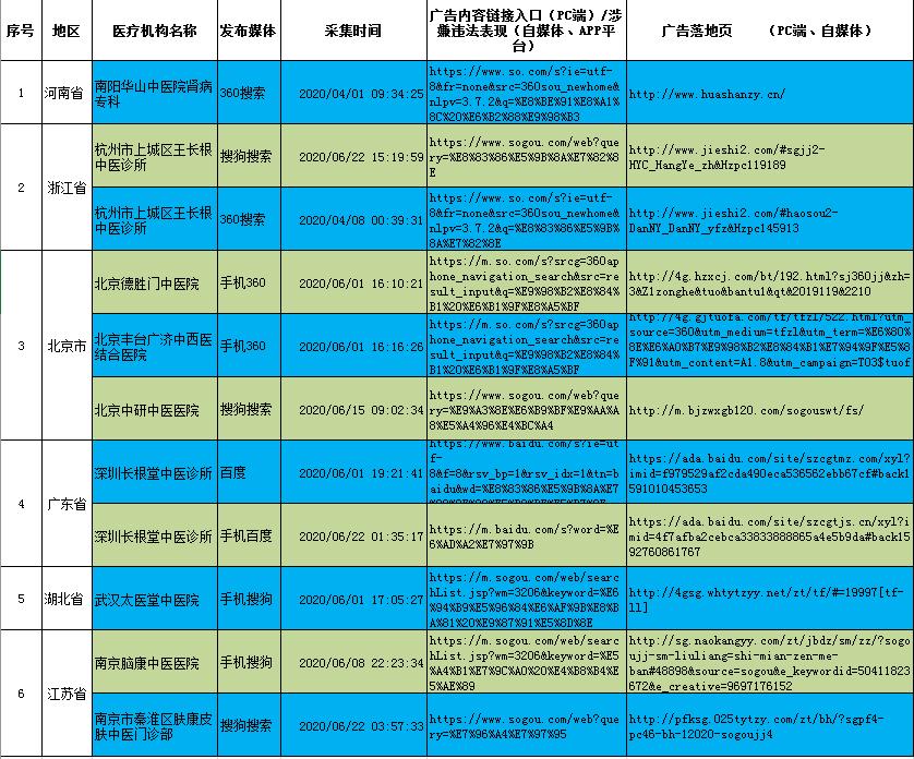 国家中医药管理局:二季度监测到涉嫌违法中医广告2758次图片