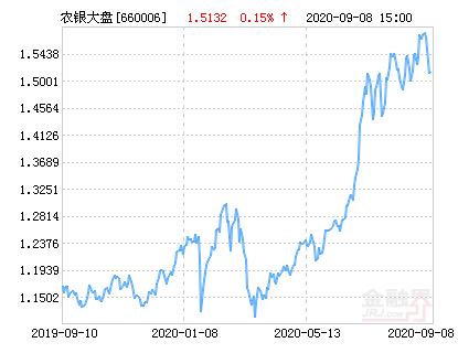 农银大盘蓝筹混合基金最新净值跌幅达2.25%