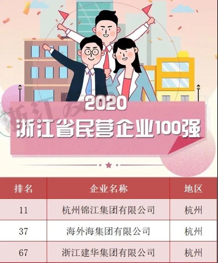拱墅三家企业入选浙江民营企业百强