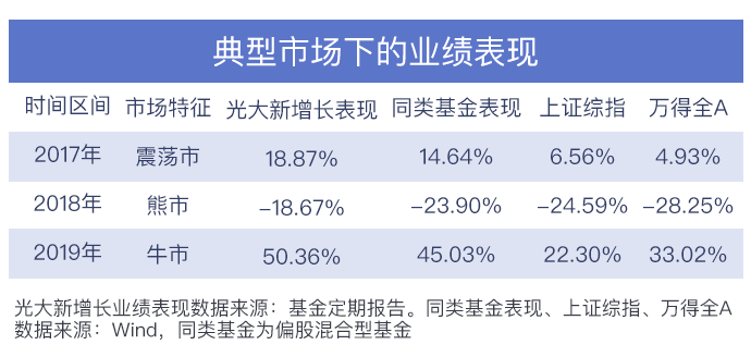 光大保德信魏晓雪:如何追求可复制、可持续的业绩回报