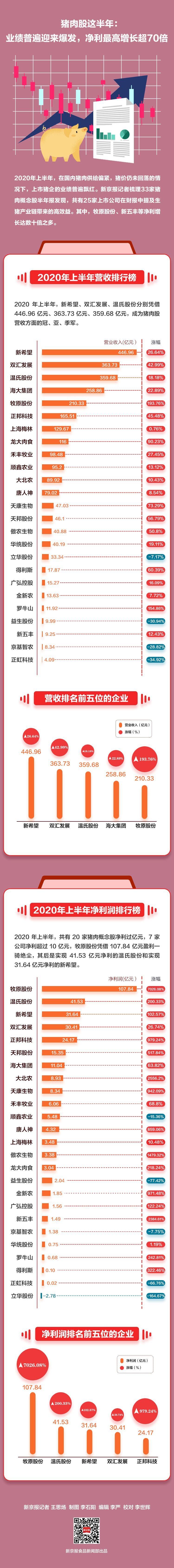 猪肉股这半年:业绩普遍迎来爆发 净利最高增长超70倍