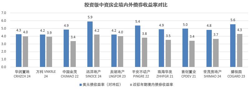 中资地产美元债:收益、新发行与评级(2020.09.11)