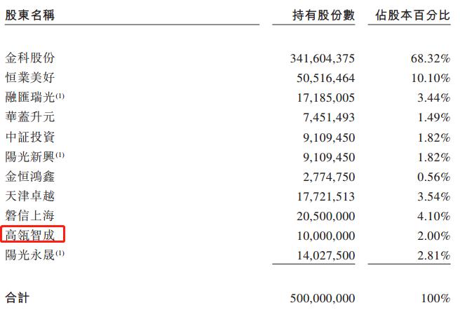 """高瓴、红杉、腾讯纷纷布局,盘点哪家物业IPO将成""""大肉签""""?"""