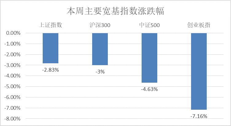 市场调整继续,8月M2增速低于预期