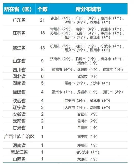 2020年发布中国百强区名单