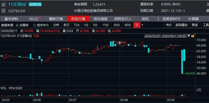 先兑付10%成不?泛海控股一句试探吓得债券狂跌30%