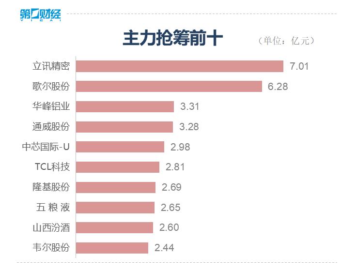 收盘:沪深两市成交额大幅萎缩 创业板指涨2.16%