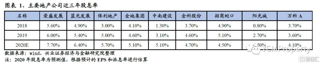 【兴证地产】资产荒大背景下,保险资金战略性配置优质地产股