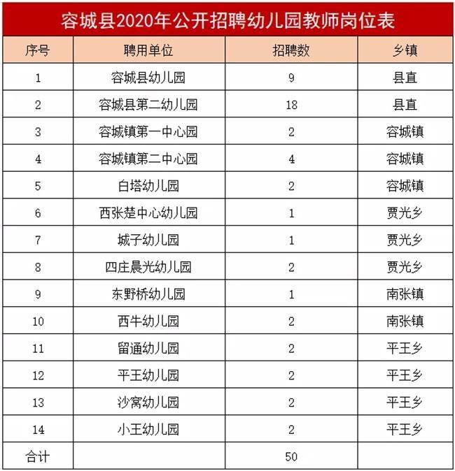 雄安容城县不限户籍招募50名幼儿园教师下周报名