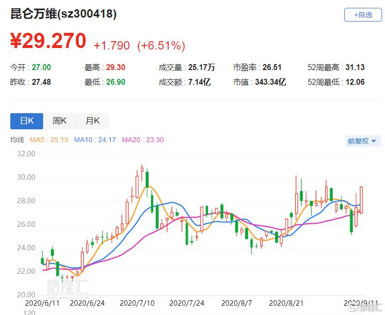 A股异动丨昆仑万维(300418.SZ)涨6.51% 昨日获陆股通买入0.48%股份