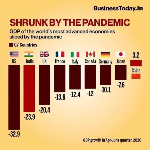 图为全球主要国家4月至6月GDP增降幅情况。(今日印度制图)