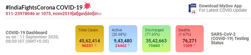 印度新增96551例确诊,累计破456.2万例