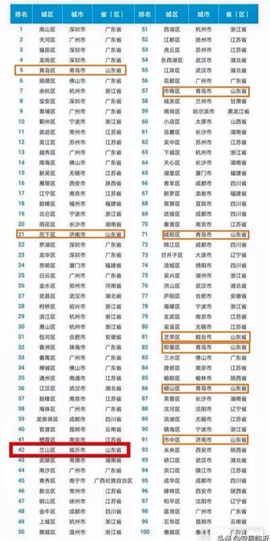 赛迪顾问公布2020中国百强区:山东第3位,位次连续两年大幅跃升