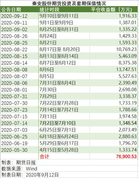 """梅开""""二十一""""度!再获近2000万元期货平仓收益,上交所对秦安股份发出监管工作函!豆油、豆粕大涨的原因是?"""