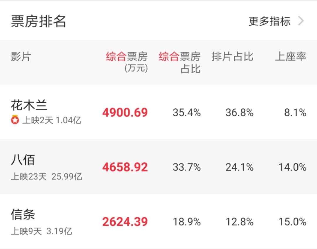 《花木兰》票房破亿,成今年首日成绩排行第2进口片图片