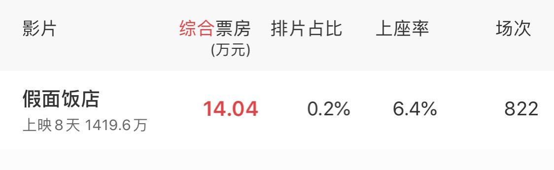 《假面酒店》遇冷,东野圭吾为何在中国总不行?