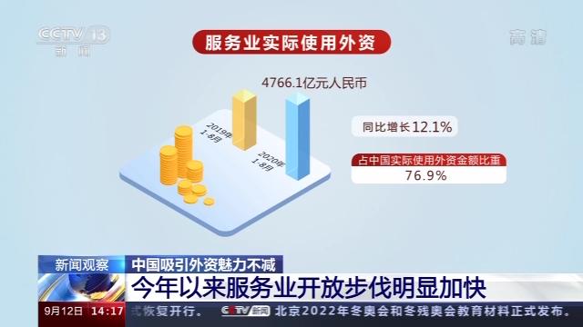 新闻观察丨中国吸引外资魅力不减 8月实际使用外资增速创年内新高图片