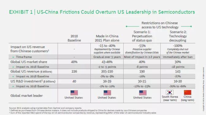 限定半导体对华商业,大概会让美国失去在半导体范畴的向导职位 图片来自:波士顿咨询