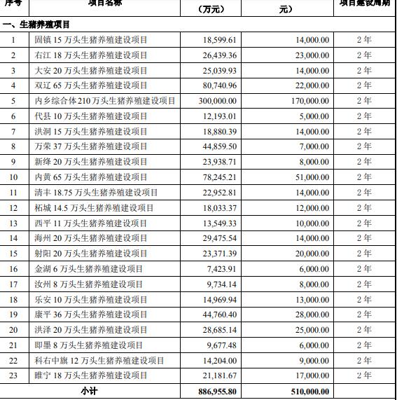 牧原股份:拟发行不超100亿可转债 新增养猪规模近680万头图片