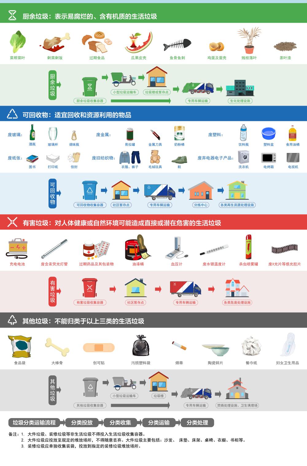 [网连中国]多地探索:智能引导、变废为宝,垃圾分类也能很简单图片