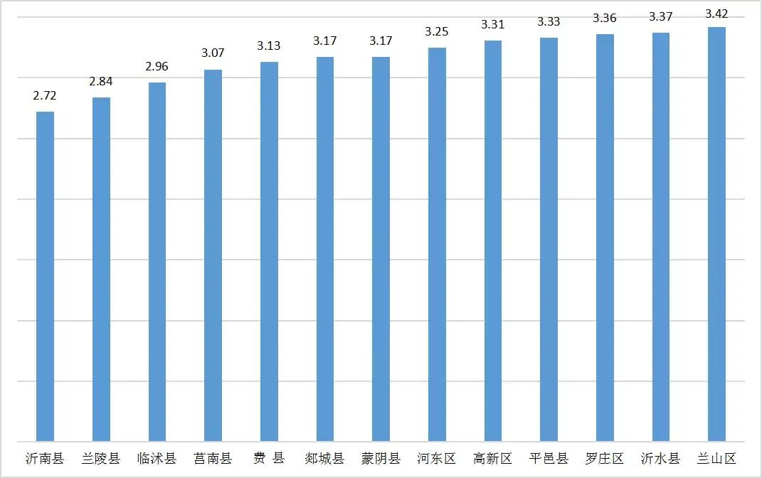 <strong>临沂发布八月空气质量!看看每个县的空</strong>