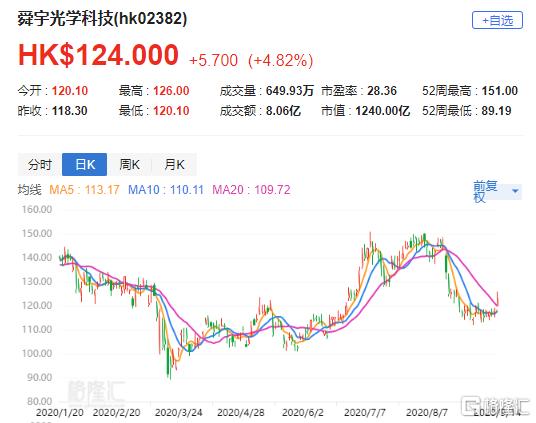 大行评级 | 高盛:予舜宇(2382.HK)沽售评级 目标价81港元