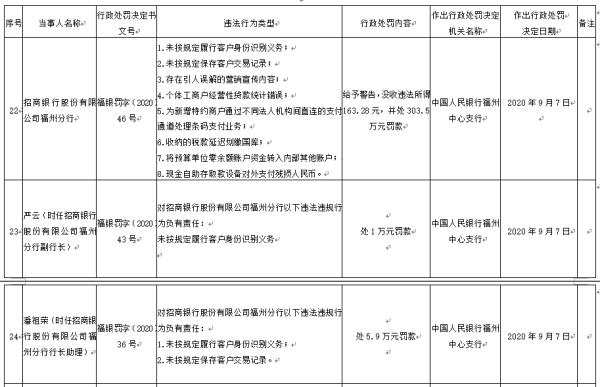 招行福州分行8宗违法遭罚没467万 副行长等6人被罚