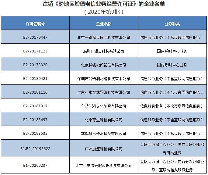 工信部注销10家企业跨地区增值电信业务经营许可证(名单)图片