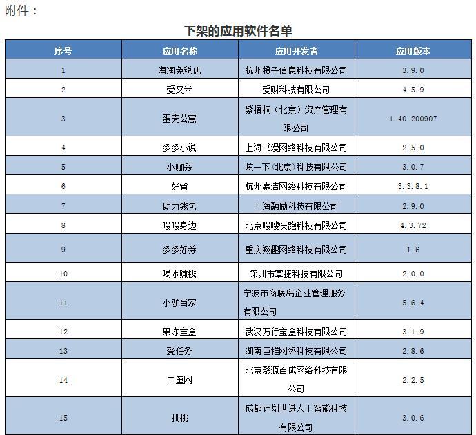 23款侵害用户权益APP下架 涉及会说话的汤姆猫2、VIVA畅读等(名单)图片