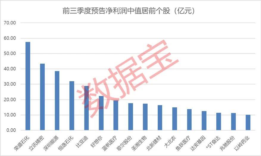 三季报预告提前看:预增王预计盈利60亿 96股业绩连续三季增长