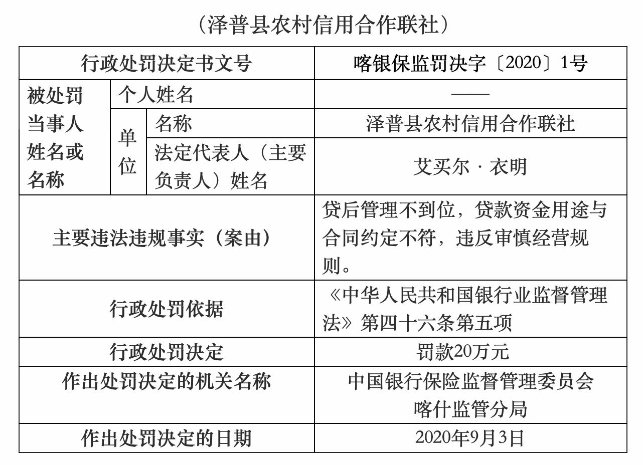 喀什泽普县农村信用社罚款20万:贷后治理