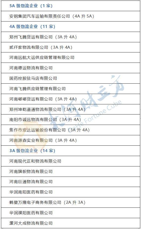 河南公布29家物流企业评级:1家5A 11家4A